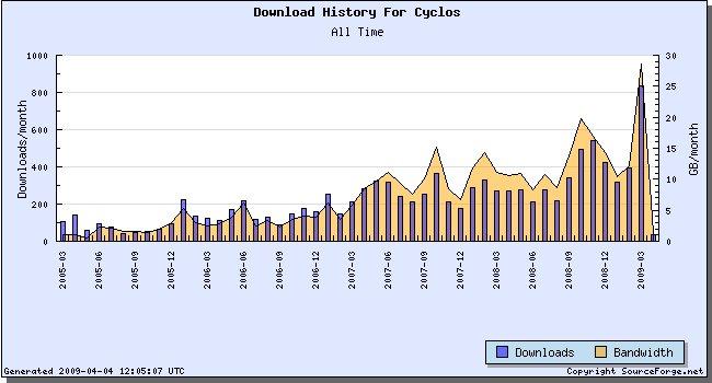 Cyclos Statistics