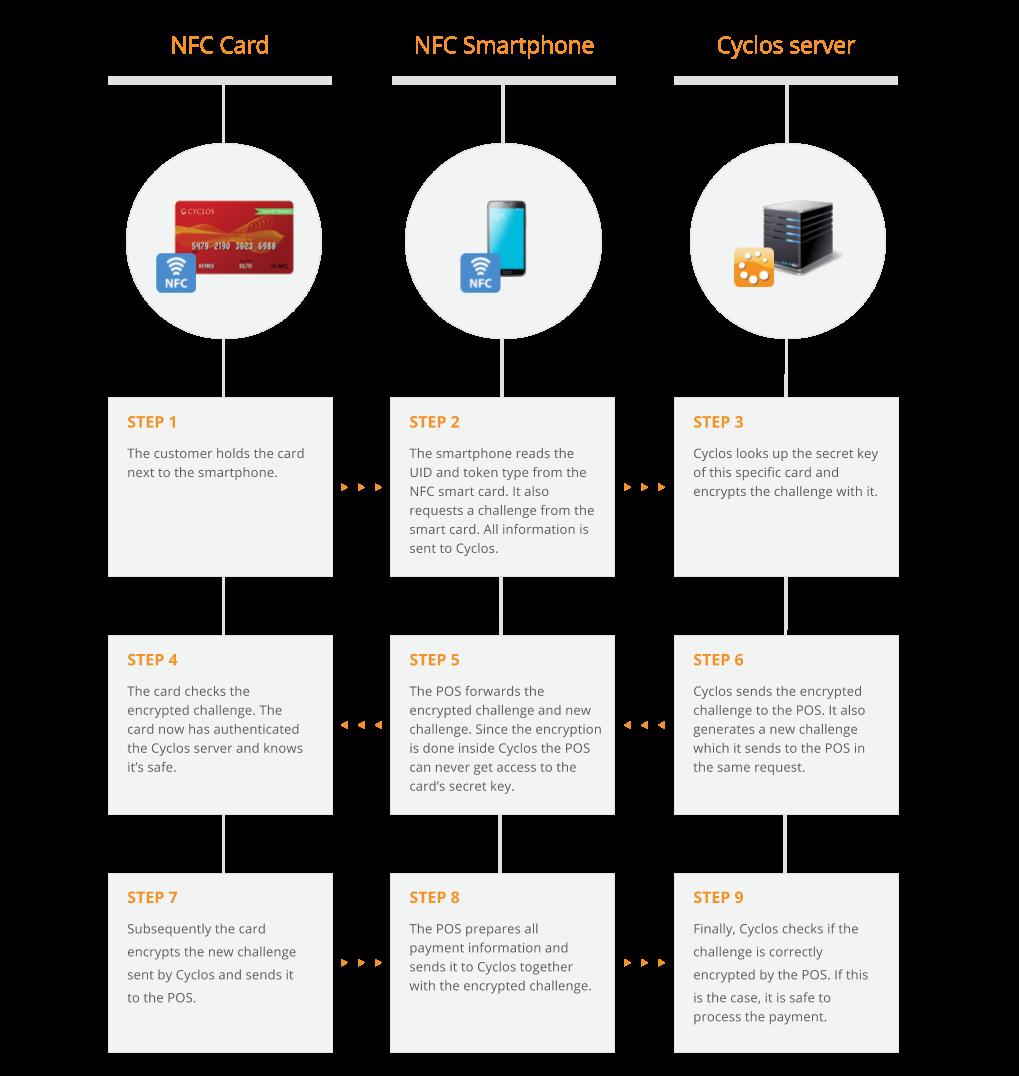 NFC Diagram